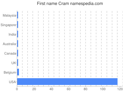 Given name Cram