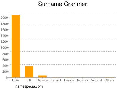 Surname Cranmer