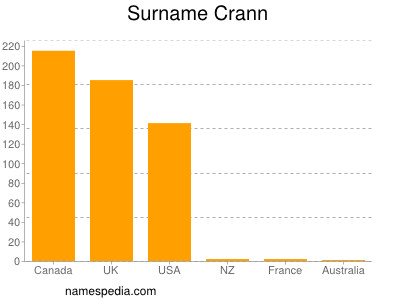 nom Crann