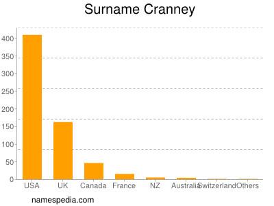 Surname Cranney