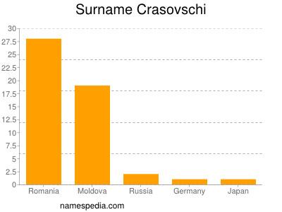Surname Crasovschi