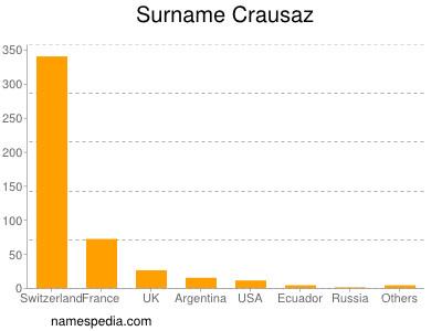 Surname Crausaz