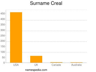 Surname Creal