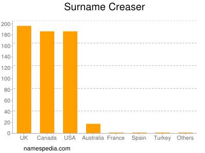 Surname Creaser