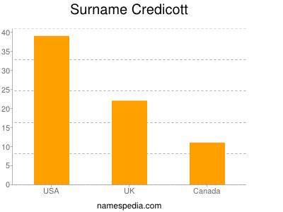 Familiennamen Credicott