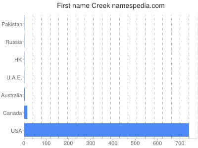 Given name Creek