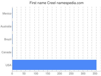 Given name Creel