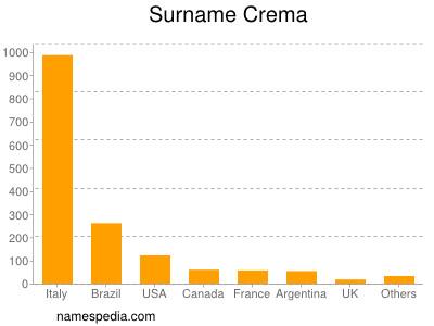 Surname Crema