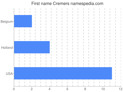 prenom Cremers