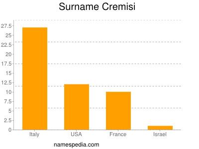 Surname Cremisi