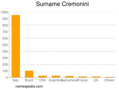 Surname Cremonini