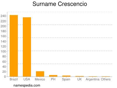 Surname Crescencio
