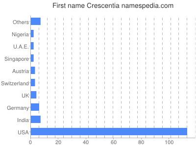 Given name Crescentia