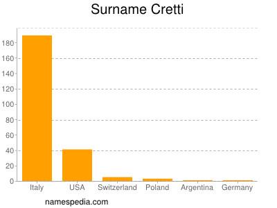 Surname Cretti
