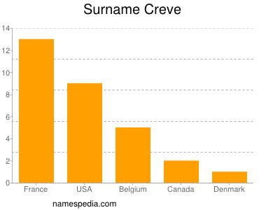 Surname Creve