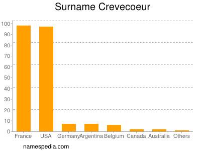 Surname Crevecoeur