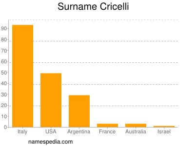Surname Cricelli