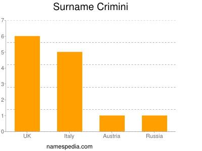 Surname Crimini