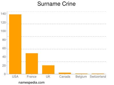 Surname Crine