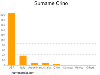 Surname Crino