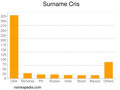 Surname Cris