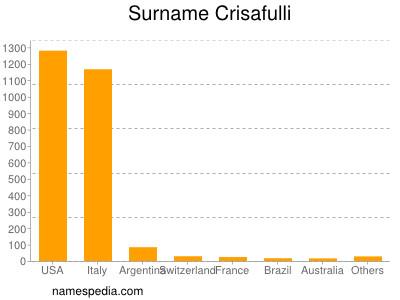 Surname Crisafulli