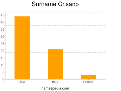 Surname Crisano