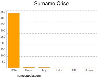 Surname Crise