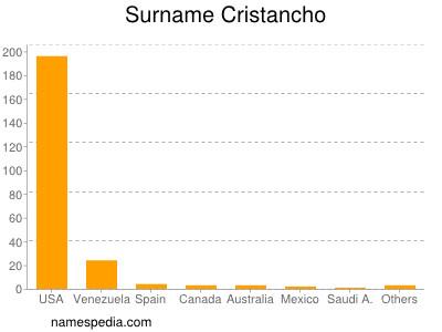 Surname Cristancho