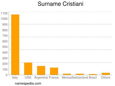 Surname Cristiani