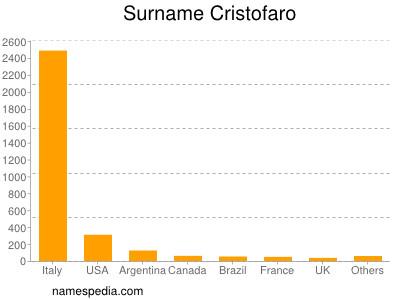 Surname Cristofaro