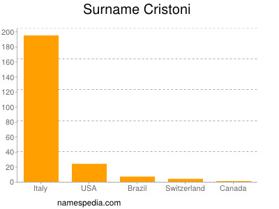 Surname Cristoni