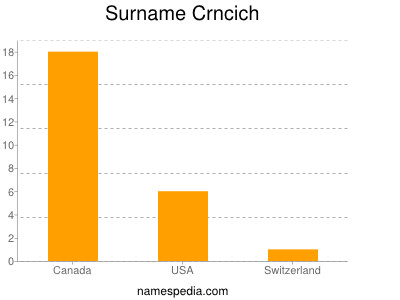 nom Crncich