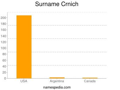 Surname Crnich