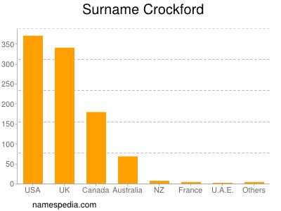 Surname Crockford
