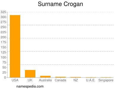 Surname Crogan