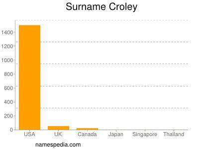 Surname Croley