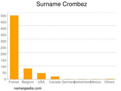 Surname Crombez