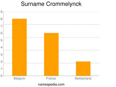 Surname Crommelynck