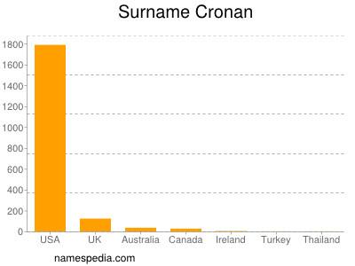 Surname Cronan