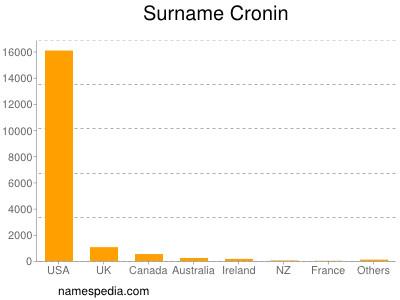 Surname Cronin