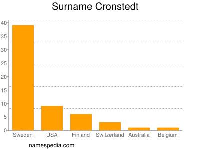 Surname Cronstedt