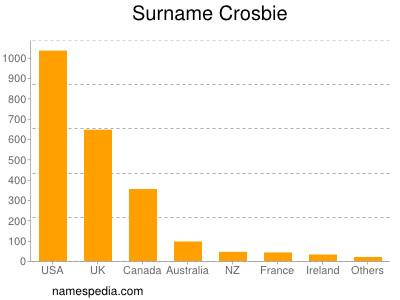 nom Crosbie