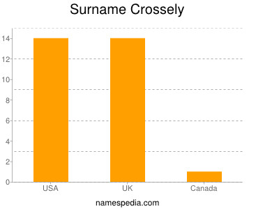 Surname Crossely