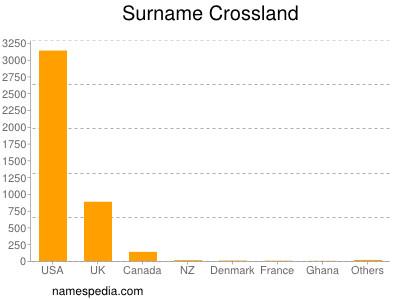 Surname Crossland