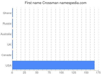 Given name Crossman