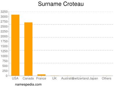Surname Croteau