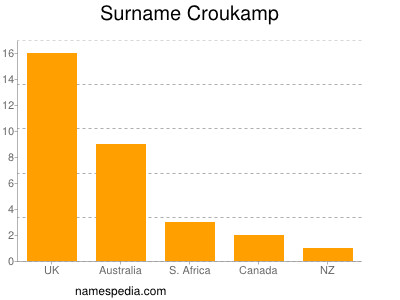 Surname Croukamp