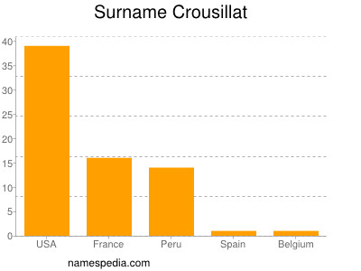 Surname Crousillat