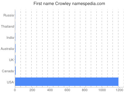 Given name Crowley